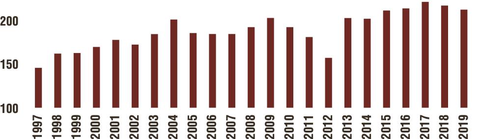 corn graph